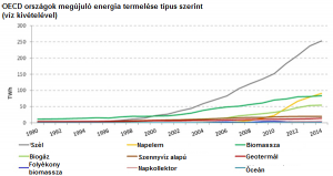 OECD országokban az utóbbi 4 évben legdinamikusabban fejlődő megújuló energia forrás a napelem