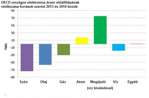 Elmúlt évben megújuló energia alapú áram termelés kirobbanó módon fejlődött.